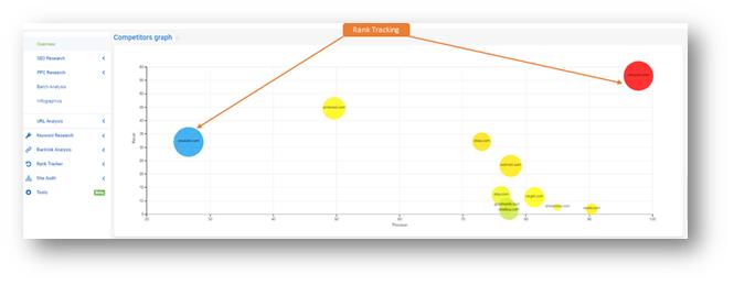serpstat rank analysis